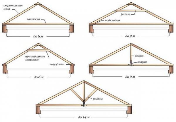 Двухскатная крыша стропильная система с мансардой