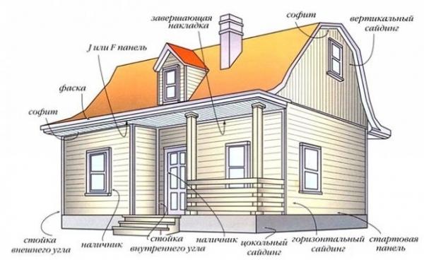Обшить дом сайдингом своими руками пошаговая инструкция с фото 806